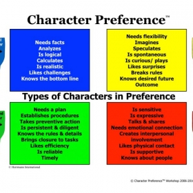 © Character Preference types.
