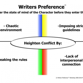 Writers Preference℠ scene conflict.