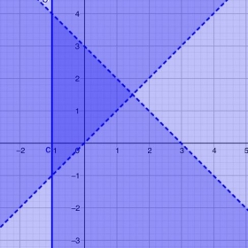 Using GeoGebra to find the solutions to a System of  Inequalities.