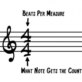 Simple explanation of how to read a time signature