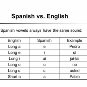 Spanish Vs. English  Vowels always have the same sound :)