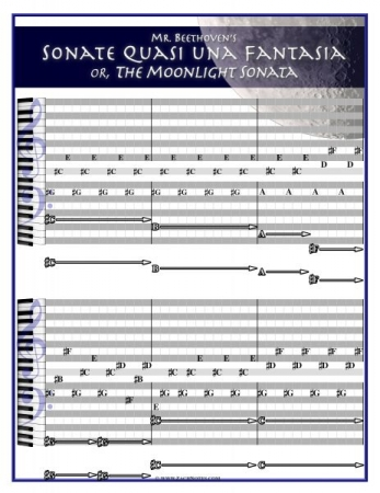 This is how piano sheet music looks one step before learning standard notation.