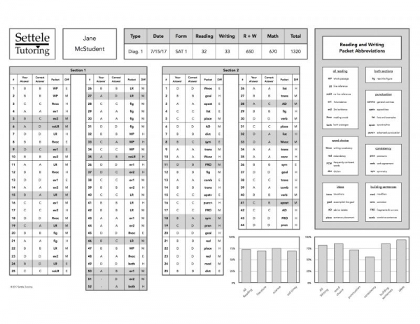 My score report breaks down the sections so that we can easily figure out which question types to target.