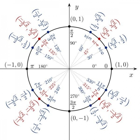 The unit circle can be tricky but can be EASILY understood and memorized with secret tricks.