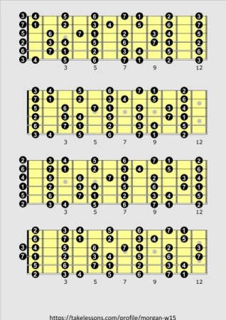 """In these 3 diagrams, coupled with my """"Intervals Relative to the Tonal Center"""" sheet, I show you how to play all seven modes in all 12 keys."""