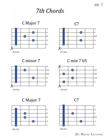 Sample PDF of chord charts I create for lessons.