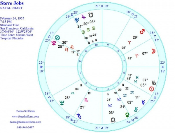 The Natal Chart of Steve Jobs